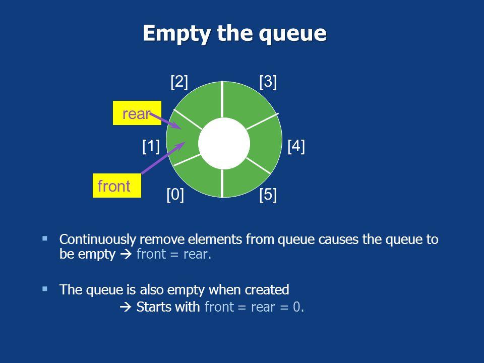 Empty the queue [0] [1] [2] [3] [4] [5] rear front